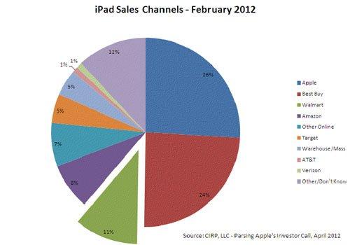 Gráfico da CIRP - Venda de iPads