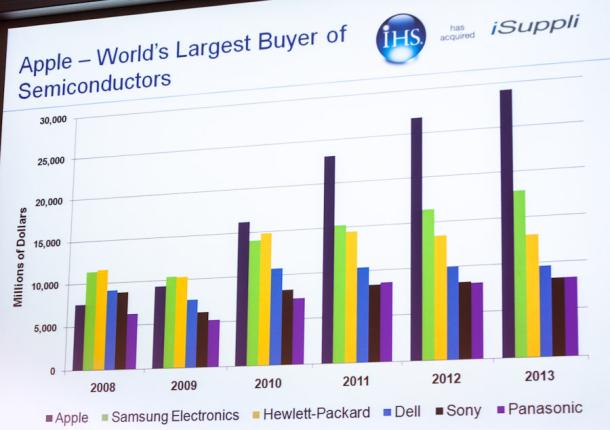 Gráfico - IHS iSuppli