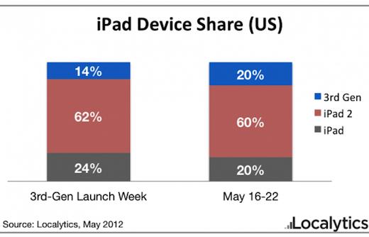 Gráfico iPads - Localytics