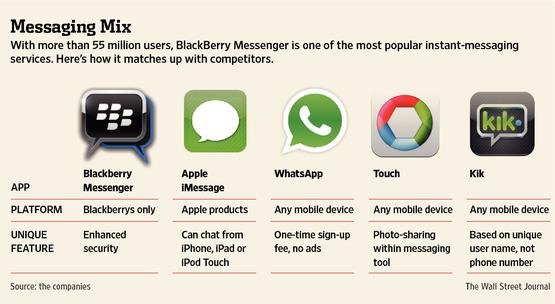 Comparativo de mensageiros instantâneos