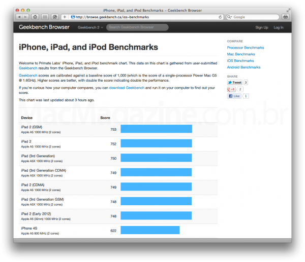 Geekbench Browser - iGadgets