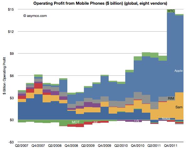 Gráfico asymco - Mercado de celulares