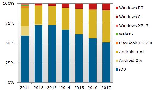 Gráfico do NPD Group - Sistemas operacionais de tablets