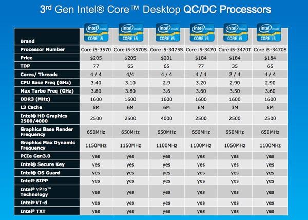 Lançamento Intel - Chips desktops