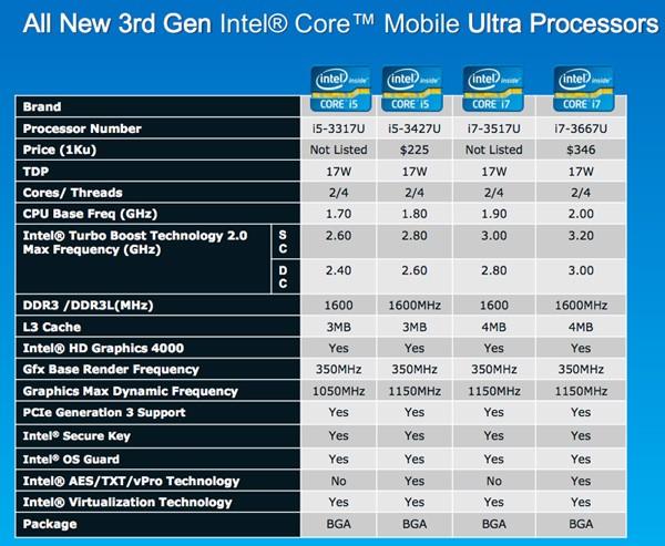 Lançamento Intel - Chips portáteis