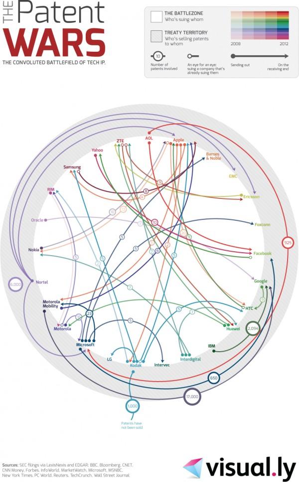 Infográfico - guerra de patentes