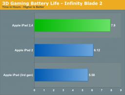 """Gráfico da AnandTech - Bateria do """"novo iPad 2"""""""