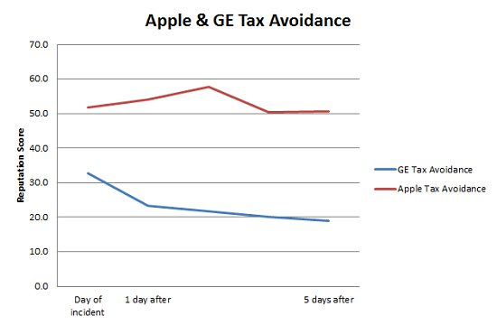 Gráfico do YouGov (BrandIndex) - Apple e GE