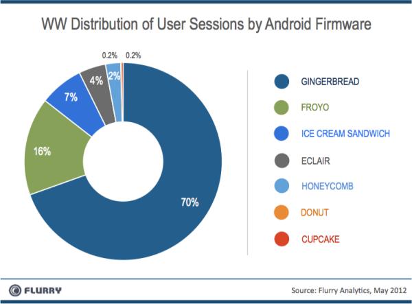Adoção de versões do Android