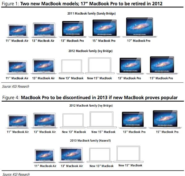 Previsão sobre MacBooks
