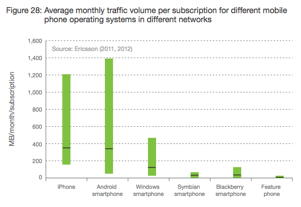 Gráfico da Ericsson - Dados