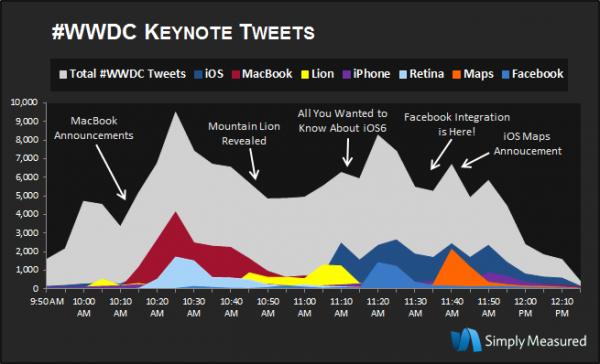 Tweets sobre a WWDC