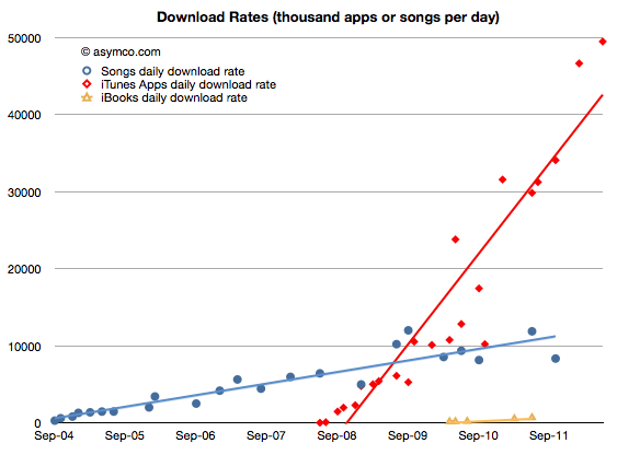 Gráfico asymco - App Store vs. iTunes Store