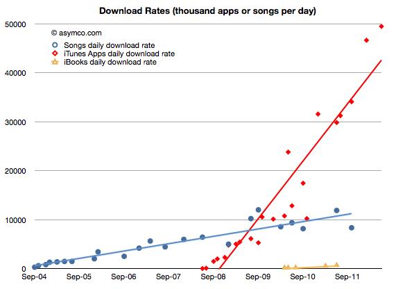 Gráfico asymco - App Store vs. iTunes Store