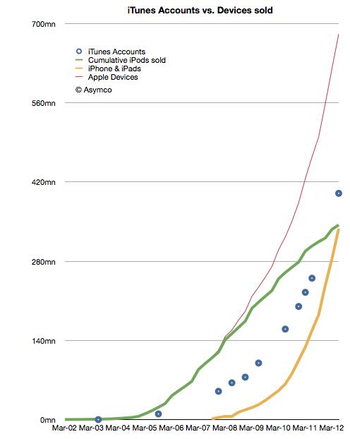 Gráfico asymco - Base instalada de iGadgets