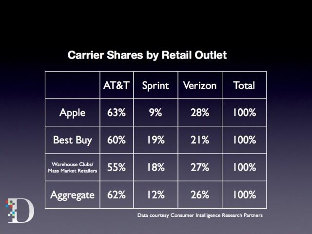 Gráfico da CIRP para venda de iPhones nos EUA