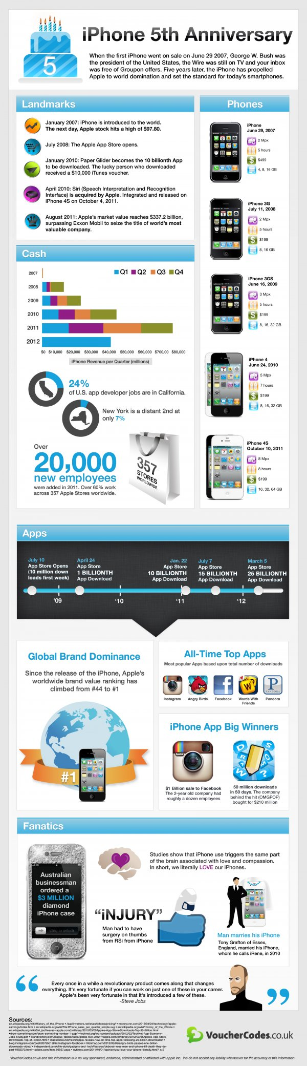 Infográfico - 5 anos do iPhone