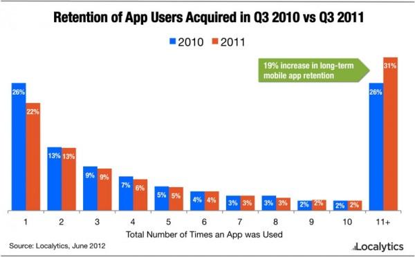 Localytics sobre retenção em apps mobile