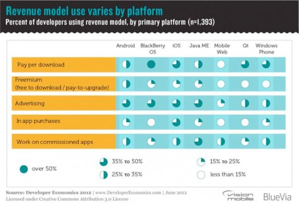 Gráfico da VisionMobile - relatório sobre a economia de apps mobile