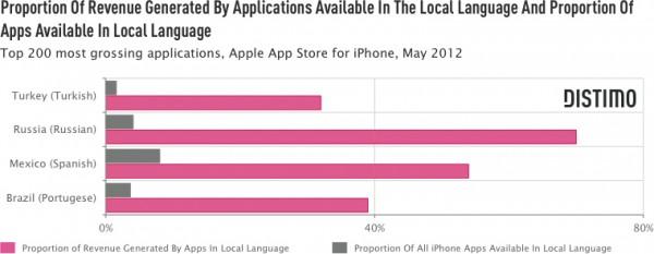 Distimo sobre mercados emergentes de apps