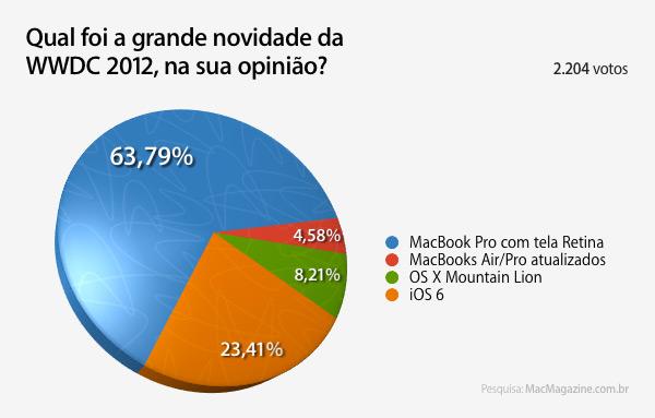 Enquete - novidades da WWDC 2012