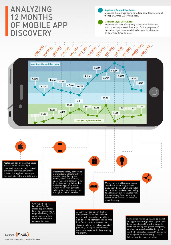 Infográfico da Fiksu sobre apps mobile