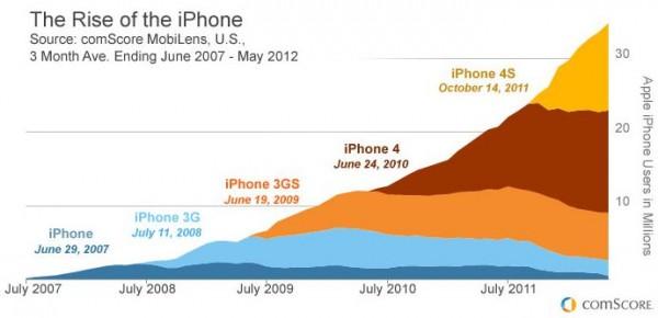 Gráfico da comScore sobre iPhones