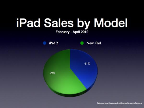 Gráfico da CIRP para vendas de iPads