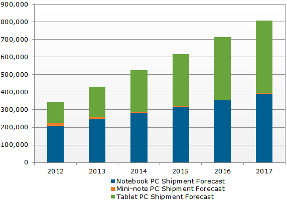 DisplaySearch - Tablets vs. notebooks