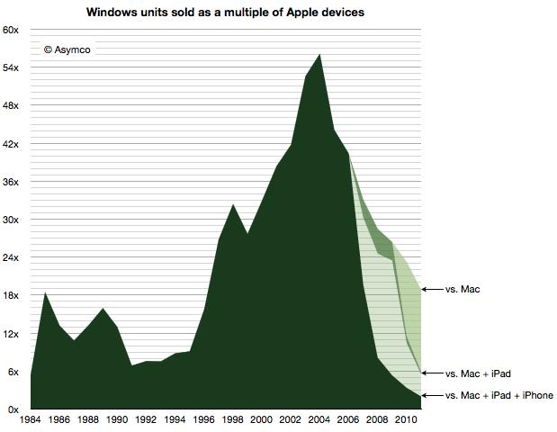 Gráfico - Windows vs. Macs + iGadgets