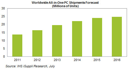 Gráfico da IHS iSuppli para venda de computadores all-in-one
