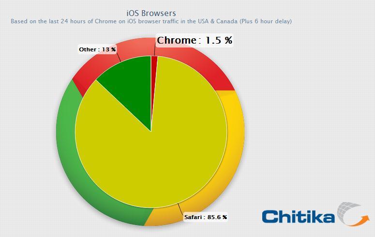 Chitika sobre Chrome para iOS