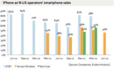 Representatividade do iPhone em operadoras americanas