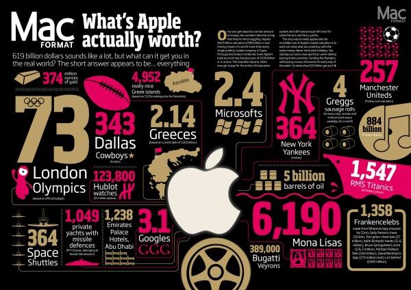 Infográfico do valor da Apple - MacFormat
