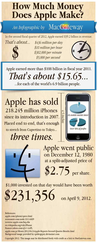 Infográfico de quanto a Apple fatura - MacGateway