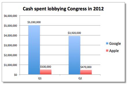 Gráfico - Lobbying no Q2 2012