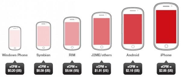 Gráfico - Pesquisa de anúncios móveis da Opera