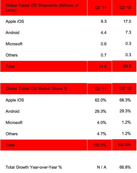 Tabela - Mercado de tablets