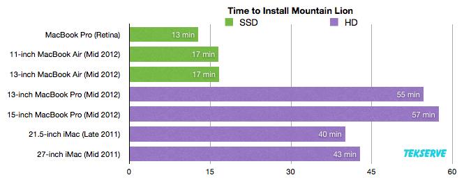 Tempo de instalação do Mountain Lion