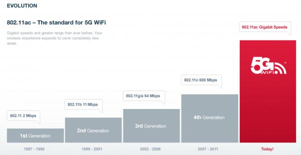 Tabela - Wi-Fi 5g