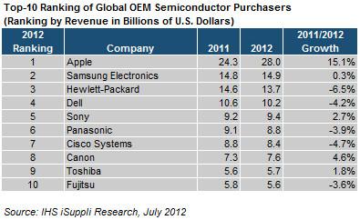 Tabela - Top compradoras de semicondutores