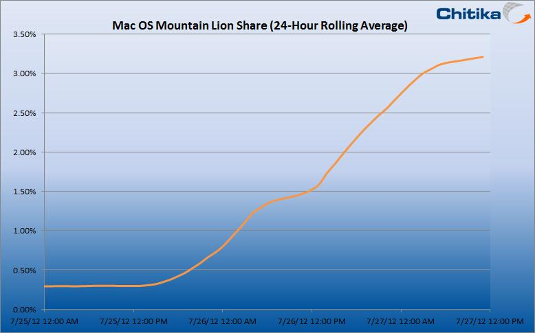 Chitika sobre adoção do Mountain Lion