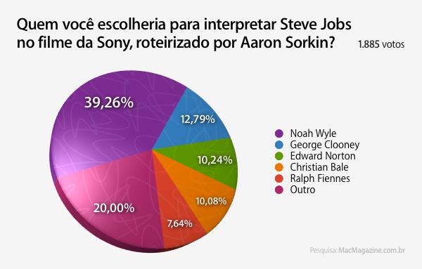 Enquete sobre filme de Steve Jobs