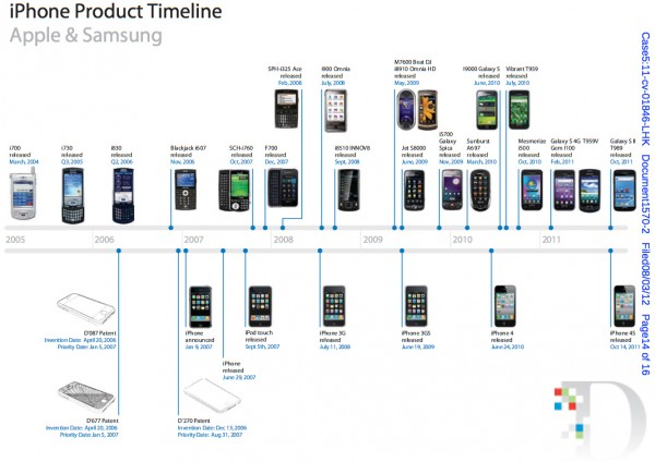 Apple vs. Samsung em imagens