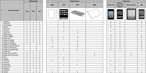 Tabela - Dispositivos x Patentes/Trade dress