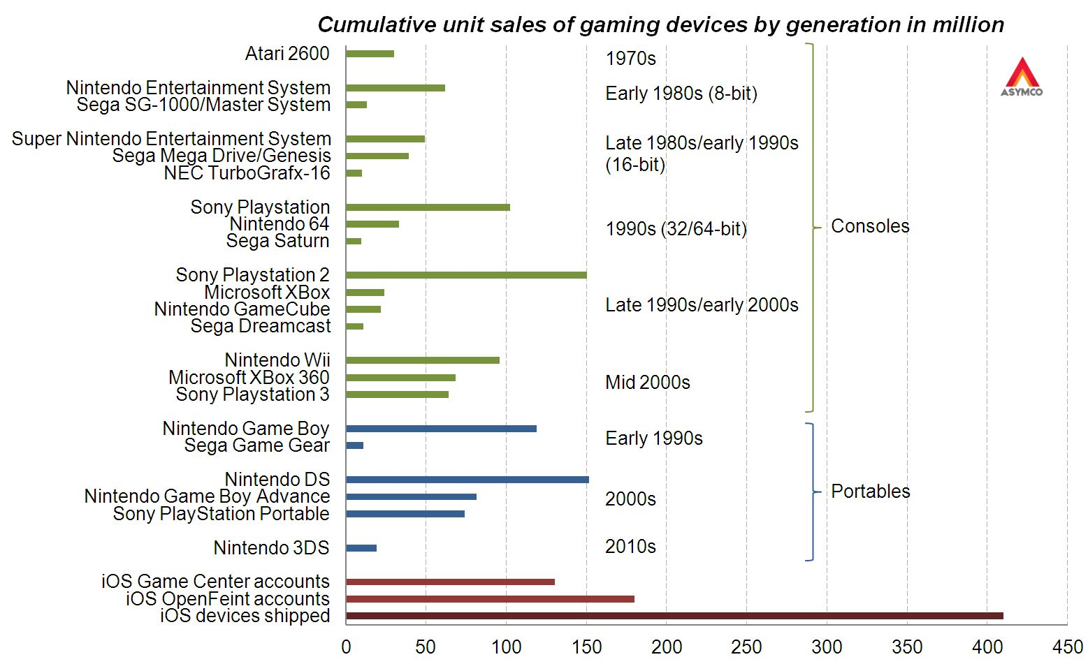Gráfico - Plataformas de jogos