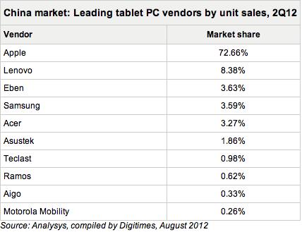 Tabela - Venda de tablets na China Q2 2012