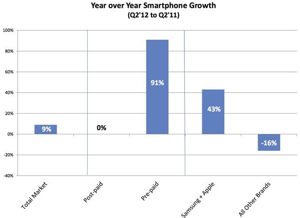 Pesquisa do mercado de smartphones americano - NDP Group