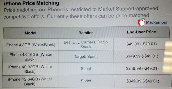 Apple equiparando preços de iPhones