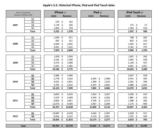 Números de vendas da Apple